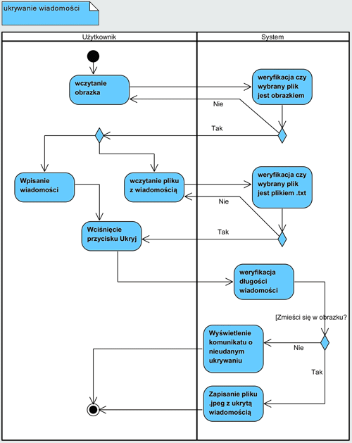 Diagram czynności procesu ukrywania wiadomości