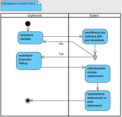 Diagram czynności przedstawiający odkrywanie wiadomości