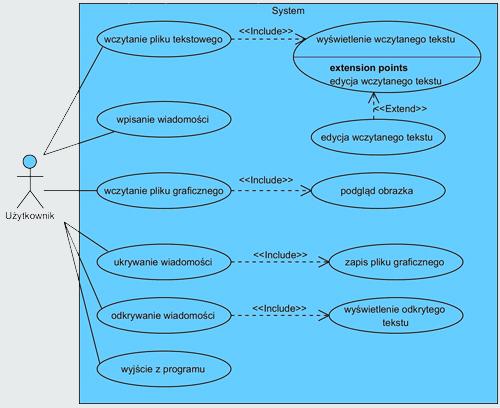 Diagram przypadków użycia programu steganograficznego